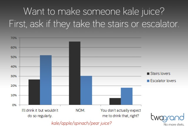 How to predict whether someone loves kale juice (chart)
