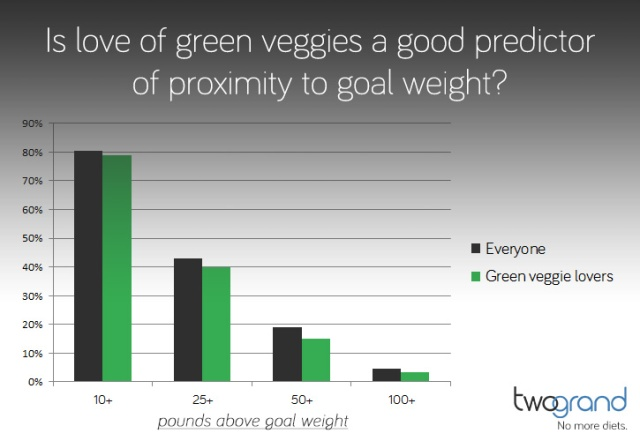 Is love of green veggies a good predictor of proximity to goal weight? (chart)