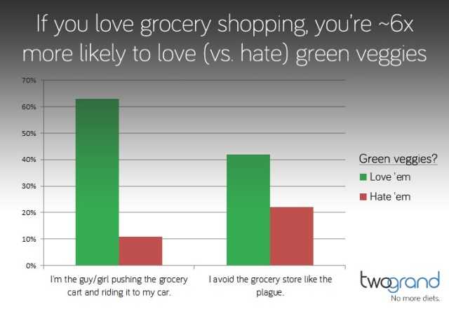 Chart showing green veggie love, grouped by relationship with grocery stores